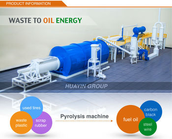 European Standard Pyrolysis Waste Tires To Crude Oil Machine Get Carbon  Black Used For Making Briquette - Buy Pyrolysis Waste Tires To Crude  Oil,Waste