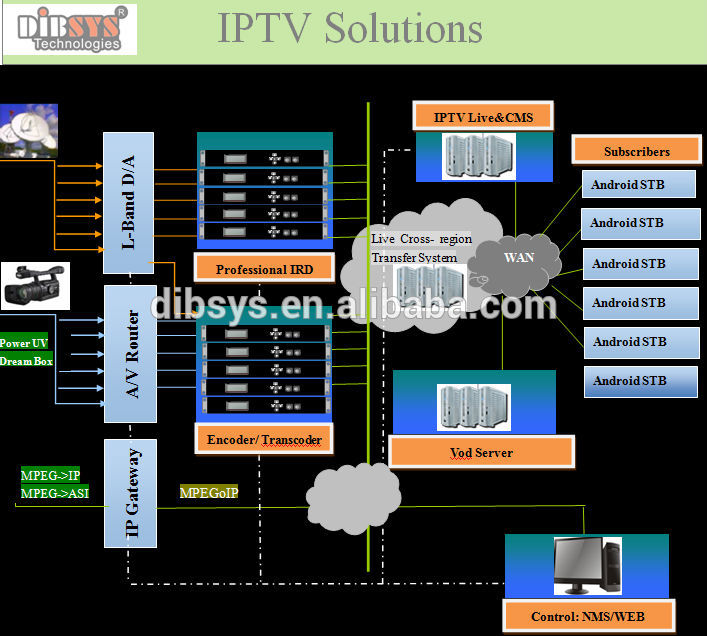 Android Iptv Software Middelware And Apk Buy Iptv Software Android Iptv Iptv Middleware Product On Alibaba Com Download alibaba.com 6.23.0 and all version history for android. alibaba com