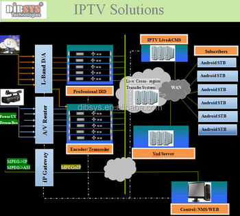 Android Iptv Software Middelware And Apk - Buy Iptv Software,Android  Iptv,Iptv Middleware Product on Alibaba com