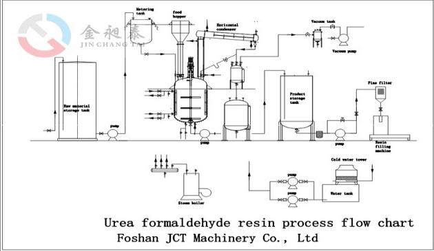 urea-formaldehyde  uf  resin production line