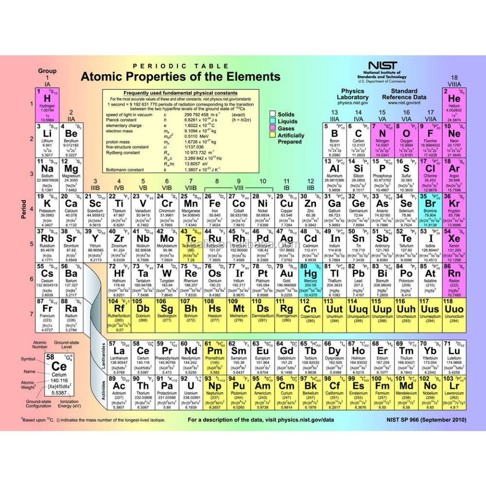 High Quality Fabric Poster Periodic Table Of The Elements Buy