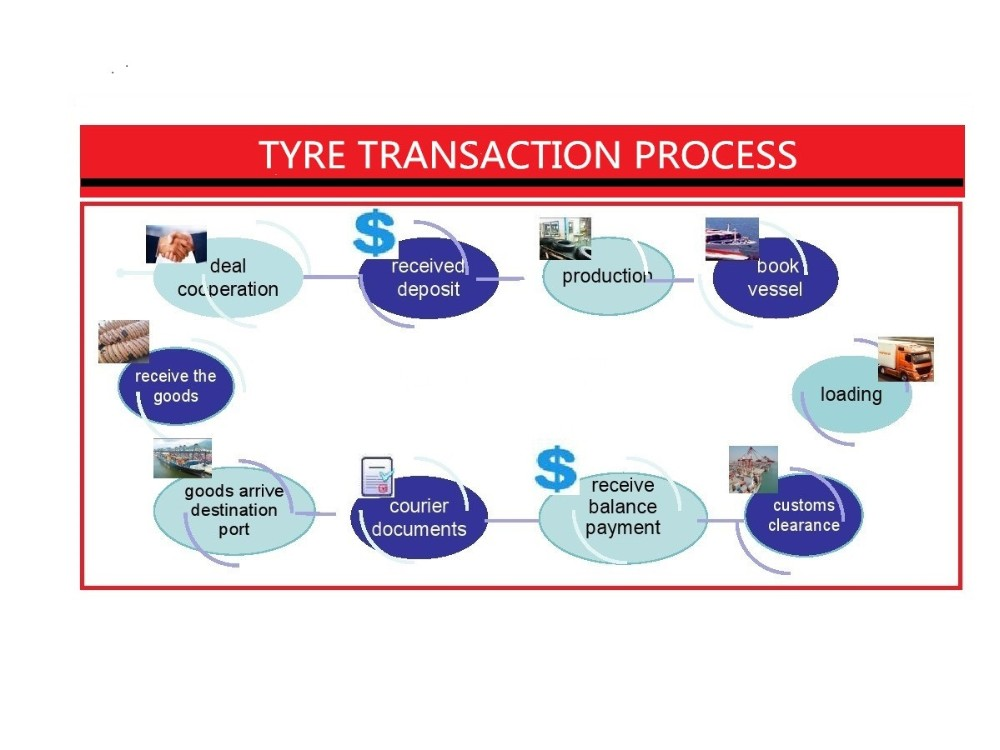 TYRE TRANSACTION PROCESS