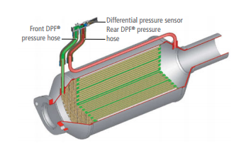 The P2453 Diesel Particulate Filter Differential Pressure