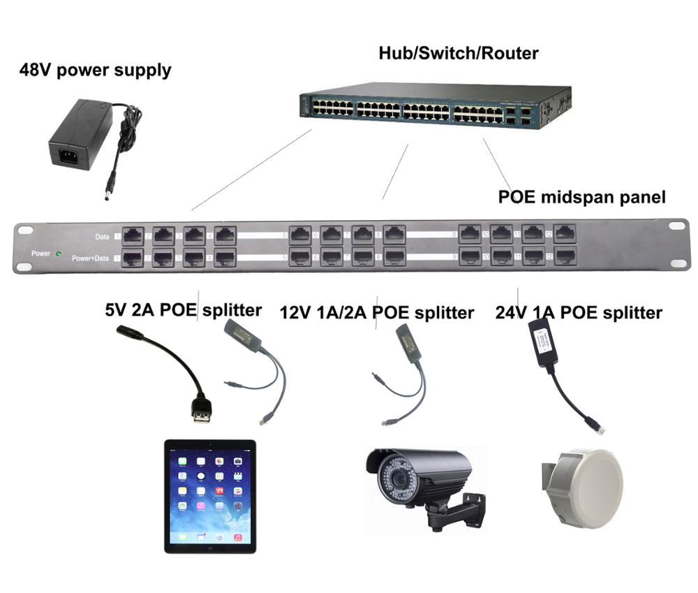 Poe Network Camera System Injector Vs Midspan Switches Gigabit Patch Panel 12port Passive Rounk Mount 10 100 1000mbps For 12