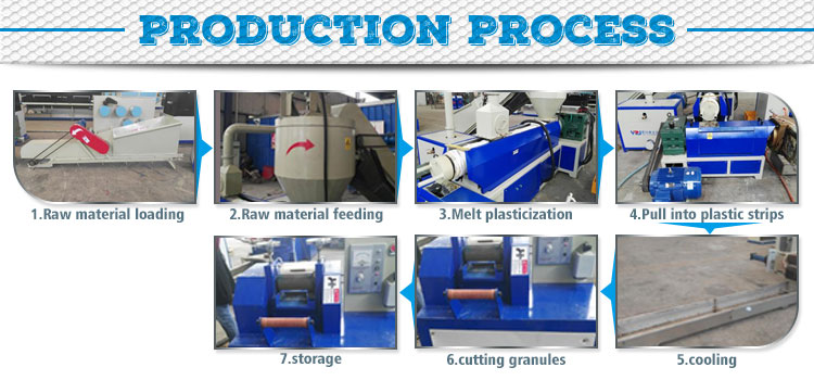 UNION YZJ pet bottle crushing plastic recycling production line extruder machine price