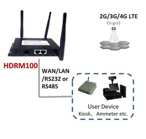 Openwrt Indoor Wifi Router support 4G LTE mini PCIe module model