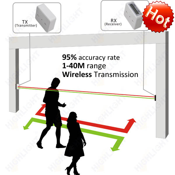 Special for retail store person counting Highlight HPC005 infrared electronic people counter