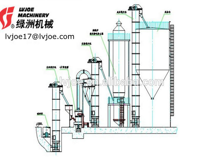 Fully automatic High quality gypsum powder making machine