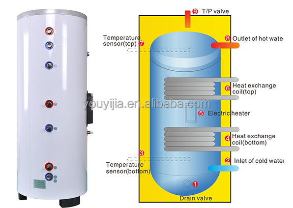Double Coils Solar Hot Water Storage Tank