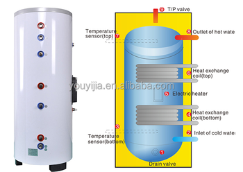 Double Coils Solar Hot Water Storage Tank Buy Double