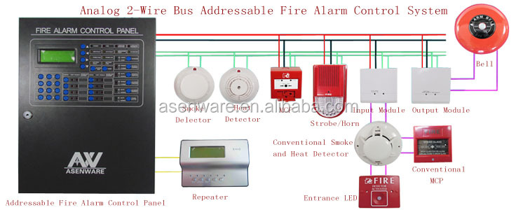 Stunning How To Connect Fire Alarm Systems Photos Electrical Rheidetec: Est 2 Fire Alarm Wiring Diagram At Elf-jo.com