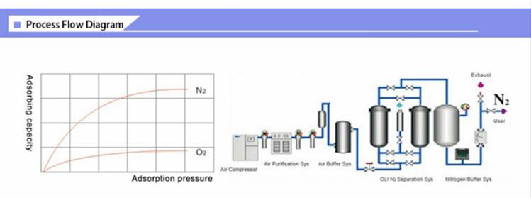 ファクトリーアウトレット価格 PSA 窒素ガス発生器製造機用タイヤと食品充填