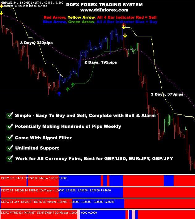 Ddfx v3 The Best Forex Trading Système