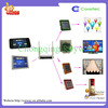 Home Environmental Control System Phone Control Home Appliances Smart Home Host