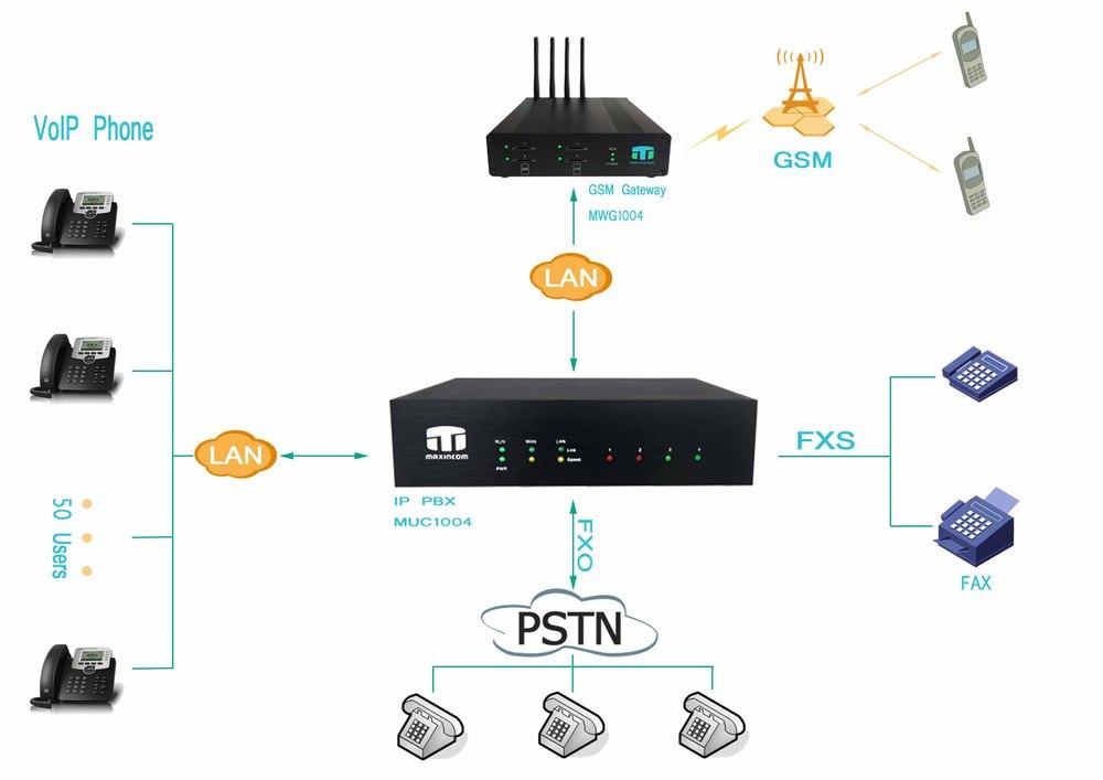 ip pbx system raspberry pi/ 4 Ports IP PBX/ small business ideas hotel  system, View IP PBX, Maxincom Product Details from Xiamen Maxincom  Technologies
