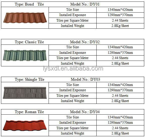 Modern roofing art sancidalo aluzinc roof sheets types of for Types of roof covering materials