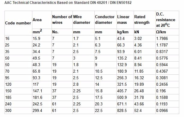 Bare copper wire diameter bare copper wire diameter wiring diagrams alibaba com bare copper wire diameter chart bs215 2 aluminium conductors steel reinforced for overhead greentooth Gallery