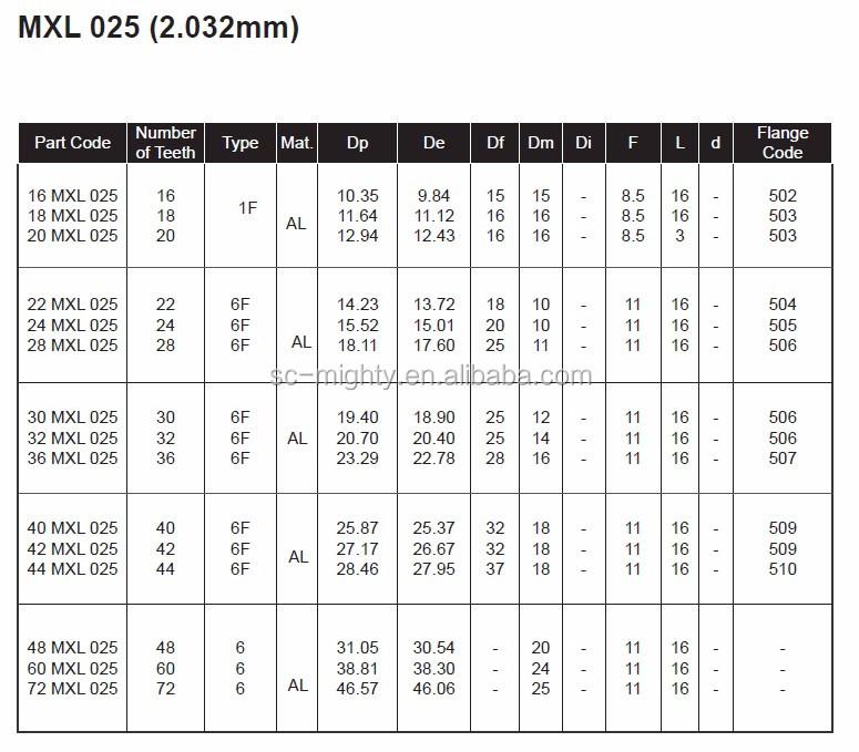 Htd And Std 5m Timing Belt For Nok Timing Belt Brecoflex
