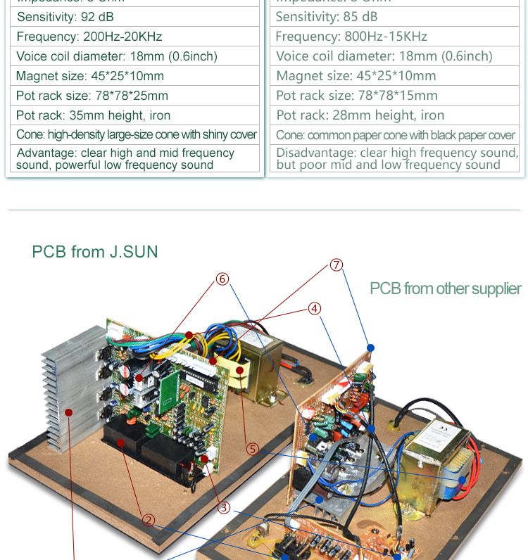 Super bass 5.1 home theater circuit board with usb sd, View home ...