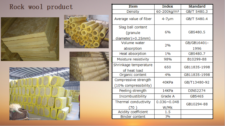 80kg m3 density 50mm thickness mineral wool insulation for Mineral wool density