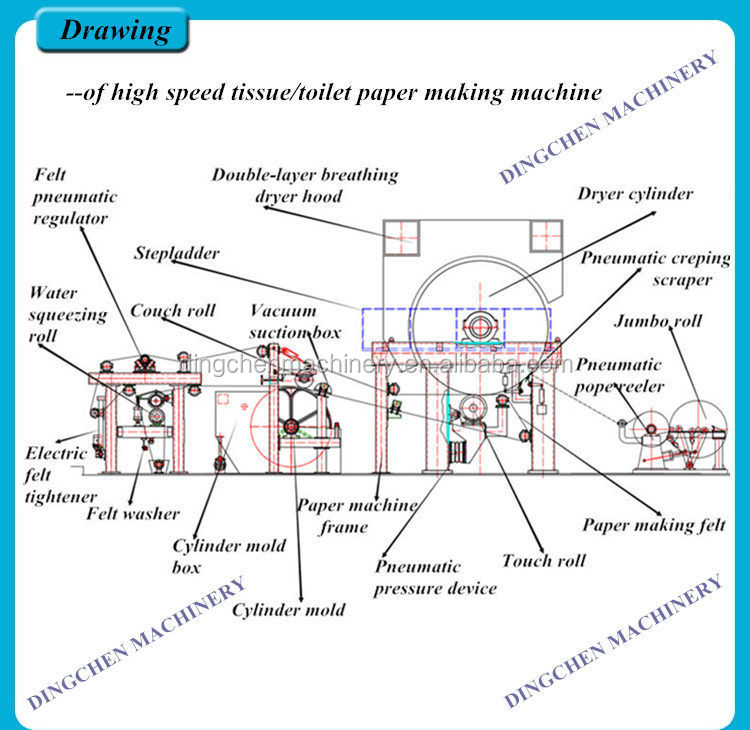 Whole Production Line Tissue Paper Manufacturing Machine