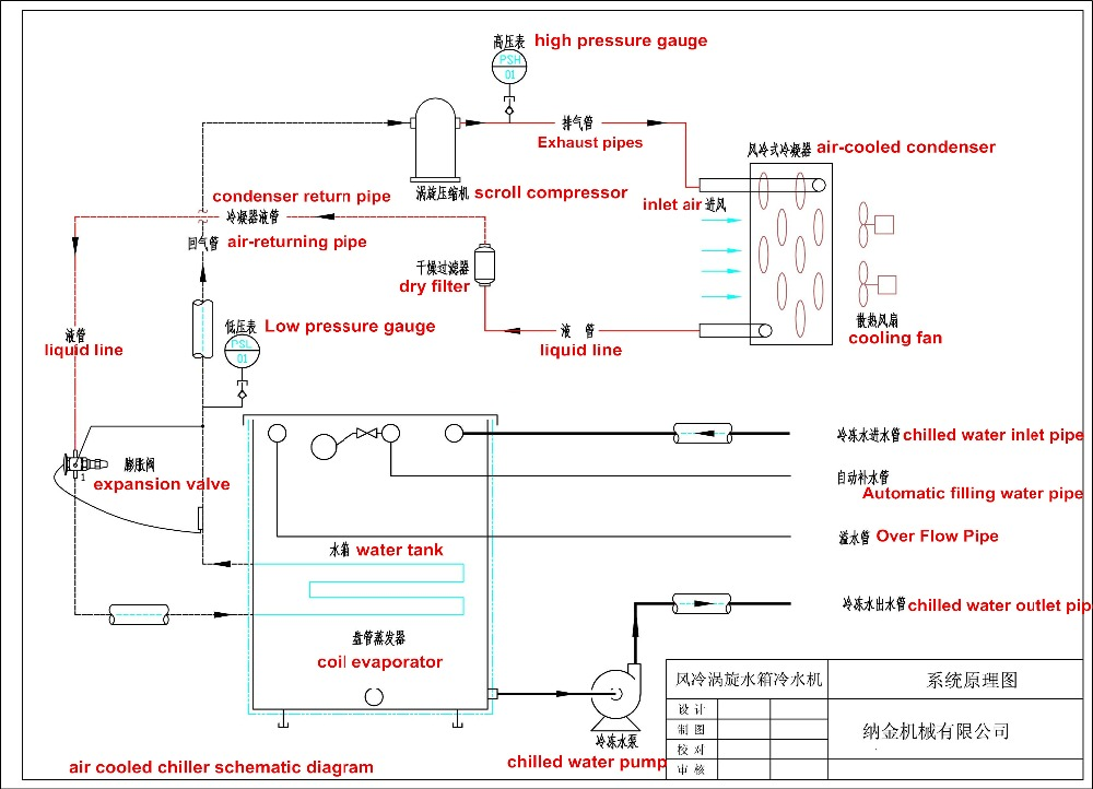 Air Cooled  Working Principle Of Air Cooled Chiller