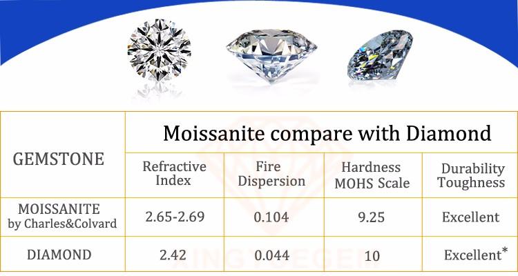 1.8mm 2mm 3mm Round Melee Moissanite Diamond Stone Price Wholesale ...