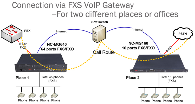 VoIP FXS FXO ゲートウェイ 4 ポート fxo アナログゲートウェイで NC-MG08