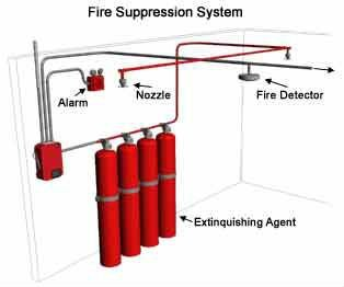 Amc And Refilling Gas Base Fire Suppression Systems Buy