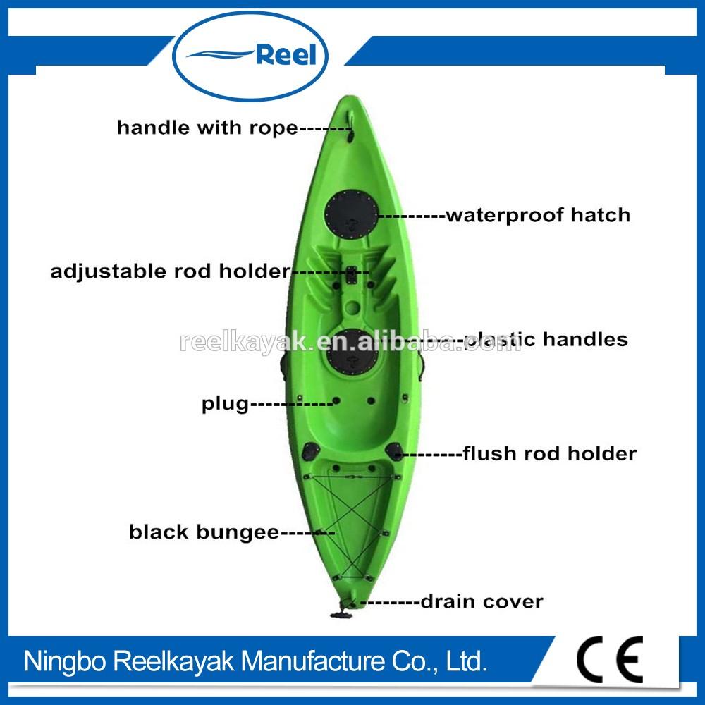 Diagram Of Kayak - Wiring Diagrams Pause on
