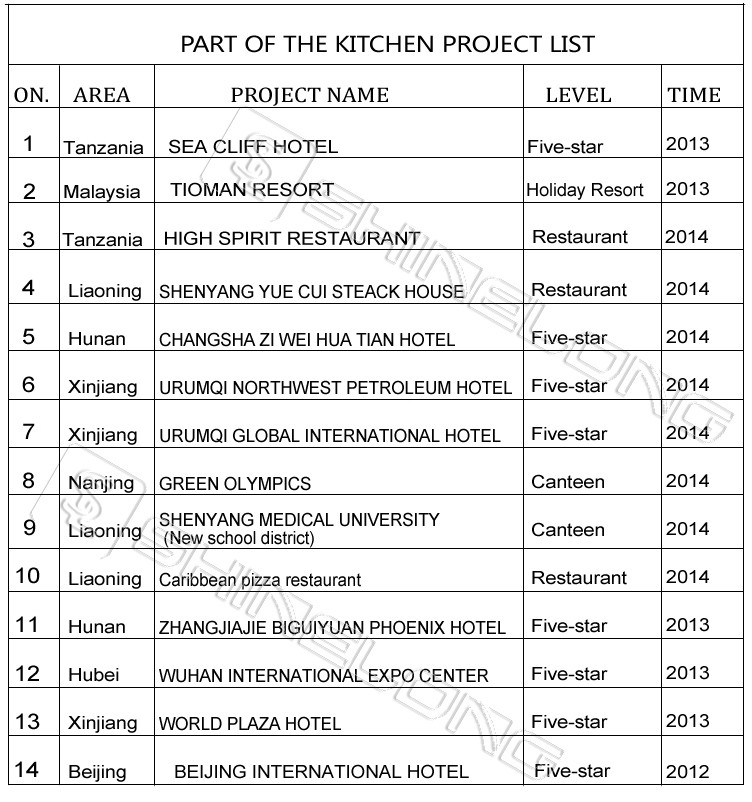 Kitchen Equipment List ~ Star hotel kitchen equipment list by furnotel buy