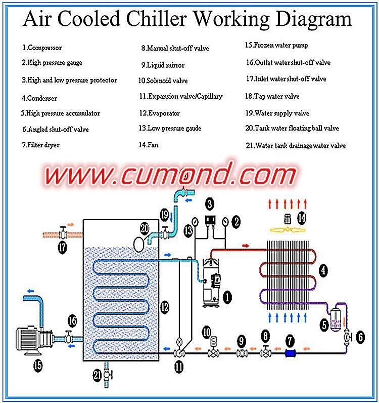 water chiller: air cooled water chiller diagram 500 ton chiller wiring diagram 3 ton ruud wiring diagram
