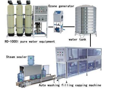 Ro Water Treatment Plant Price