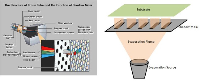 apertured shadow mask manufacturer in China