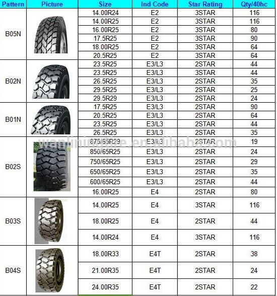 superior quality chinese hot sale tire 21x7x15 forklift solid tire with DOT, ECE, REACH, GCC