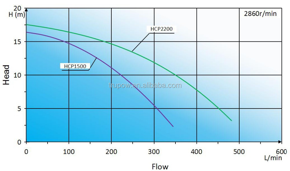 High Performance Above Ground High Pressure Electric Water Swimming