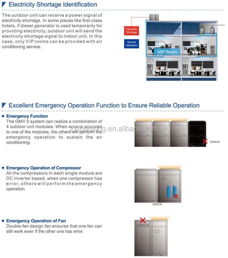 Chigo Vrf Central Air Conditioner Residential Vrv Vrf For