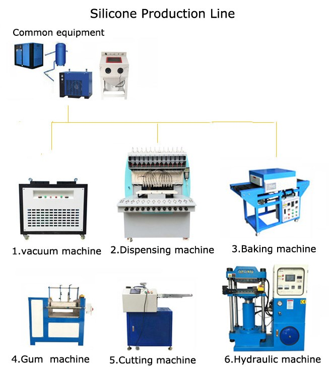 silicone production line 1
