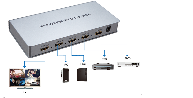 Porta 5 Perfeitamente switch HDMI 4x1 Quad Multi-viewer