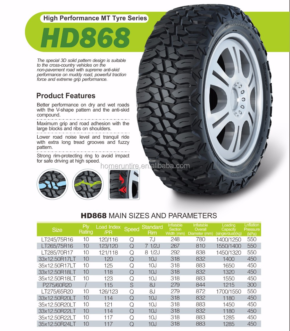 China Price Car Tires, China Price Car Tires Manufacturers
