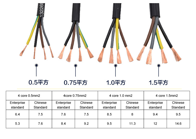 Copper Conductor Rvv4 Wire Cable Standard Power Cable Sizes - Buy ...