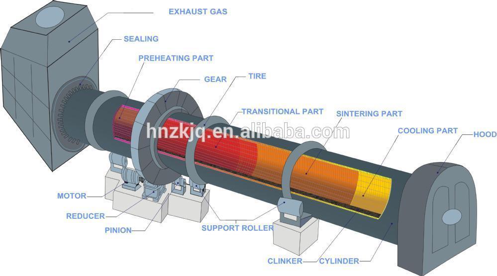 Cement Kiln Clinkers : Cement pyrolysis equipment clinker ball grinding