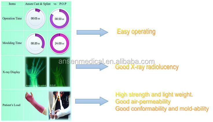 Orthopedic Fiberglass Casting Tape