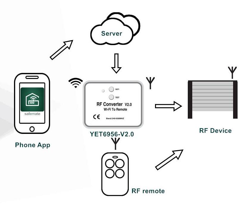 240-930mhz di frequenza converterwifi a rf bit di memoria YET6956-V3.0