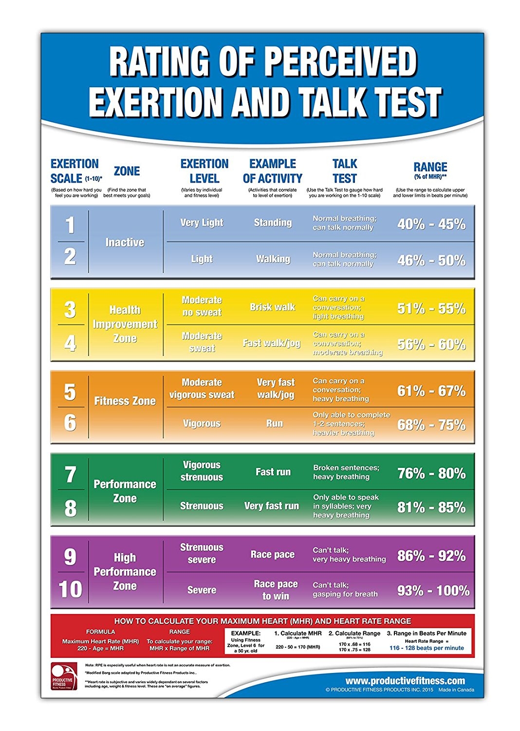 Buy Rating Of Perceived Exertion Chartposter Rpe Poster Talk