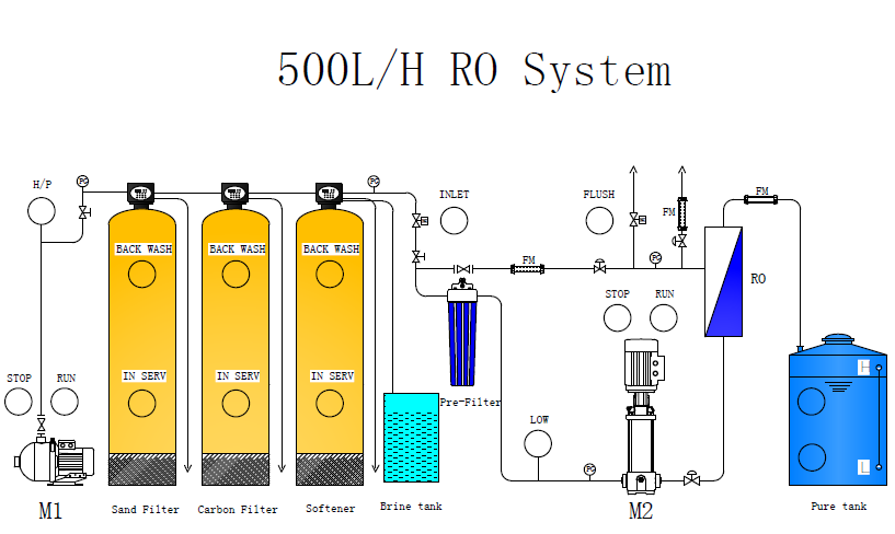 product-Ocpuritech-500LPH industrial RO water treatment system for sale-img