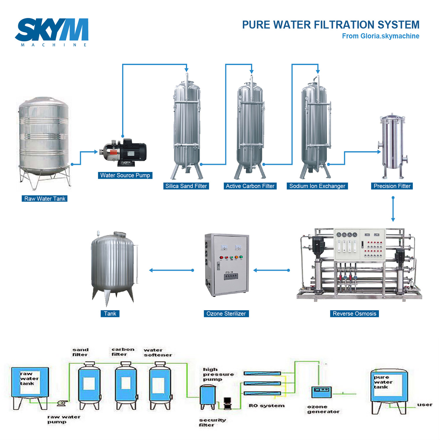Water Treatment Plant / Drinking Water Purification Processing System