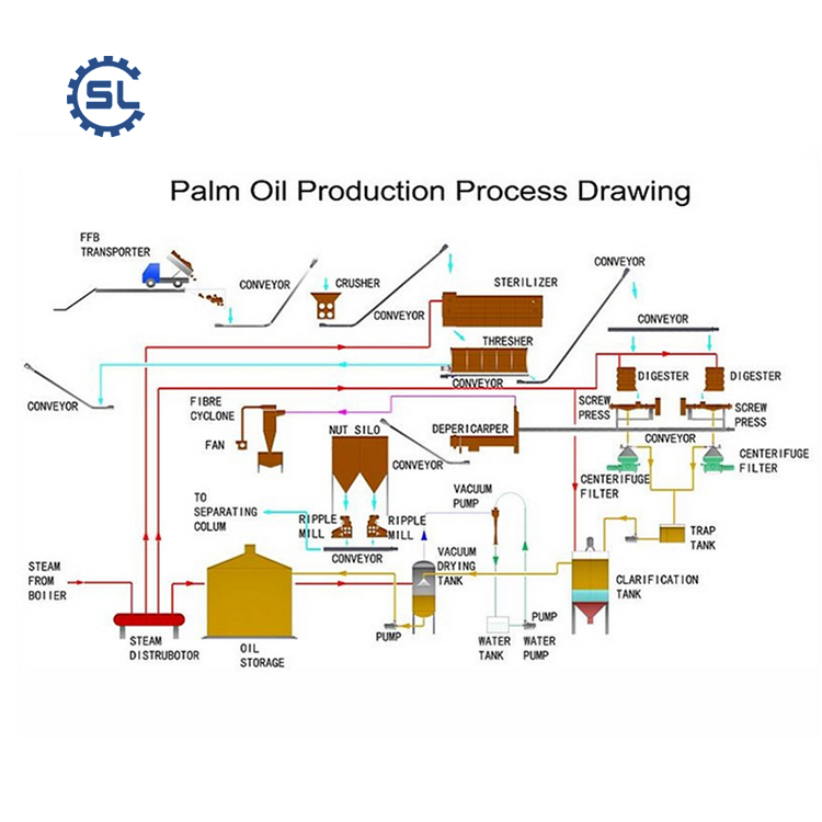 Crude palm kernel oil refinery machine plant