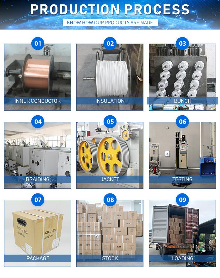 Blote koperen geleider PVC PE jas rg59 rg11 rg58 rg6 coaxiale kabel voor CCTV CATV communicatie