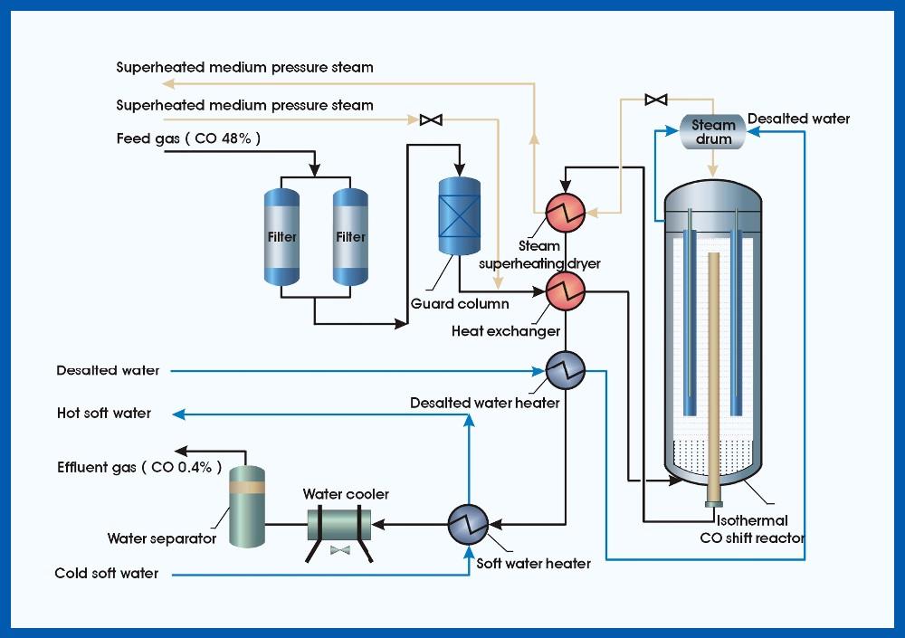 Air Gas Pergeseran Reaktor Hts Lts Co Pergeseran Reaksi